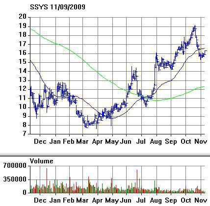 SSYS Chart