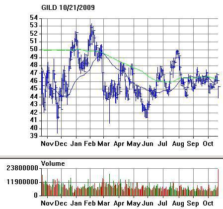 Gilead stock call options