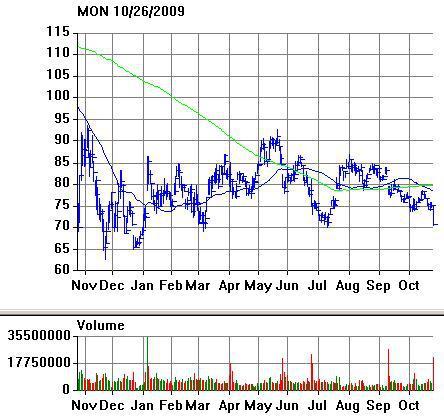 MON Chart